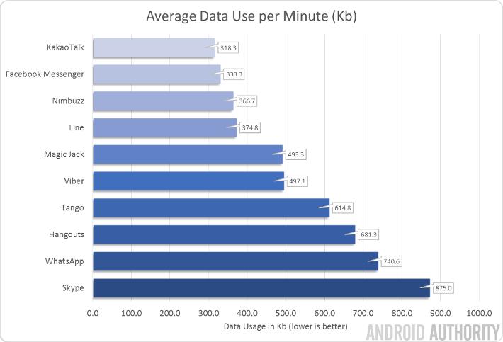 Dataverbruik videobellen apps